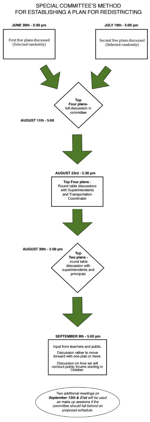 Summer Redistricting Schedule